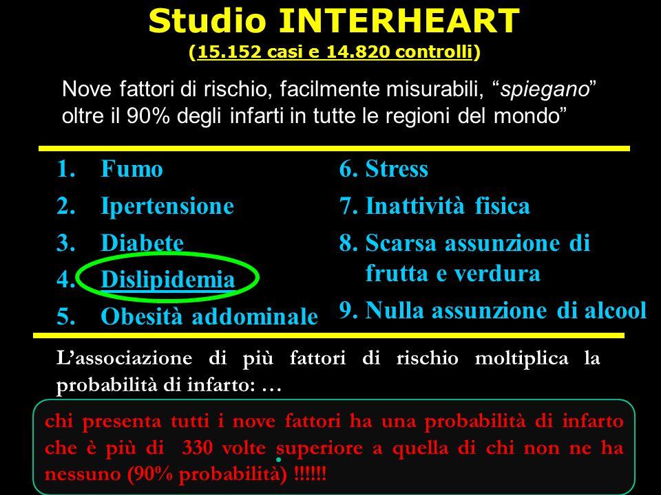 chi presenta tutti i nove fattori ha una probabilità di infarto che è più di 330 volte superiore a quella di chi non ne ha nessuno (90% probabilità) !