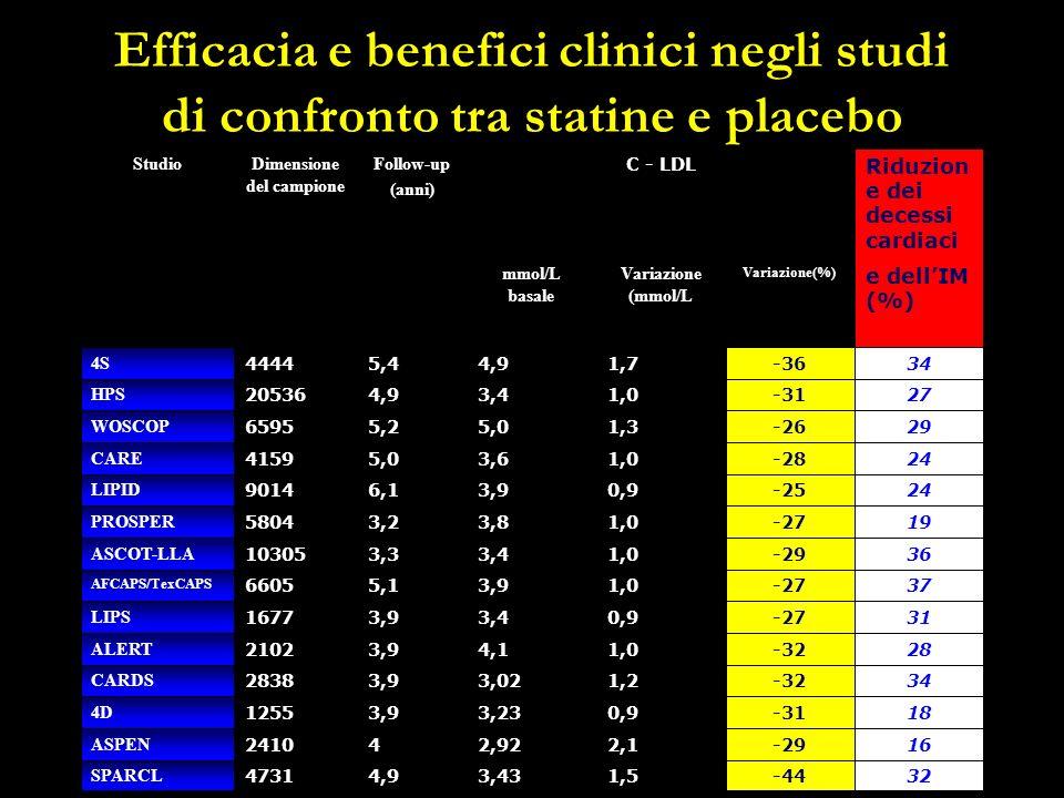 Efficacia e benefici clinici negli studi di confronto tra statine e placebo