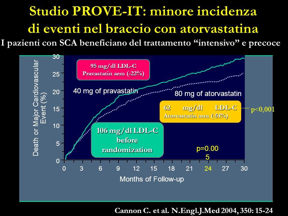 Cannon C. et al. N.Engl.J.Med 2004, 350: 15-24 Studio PROVE-IT: minore incidenza di eventi nel braccio con atorvastatina 106 mg/dl LDL-C before random