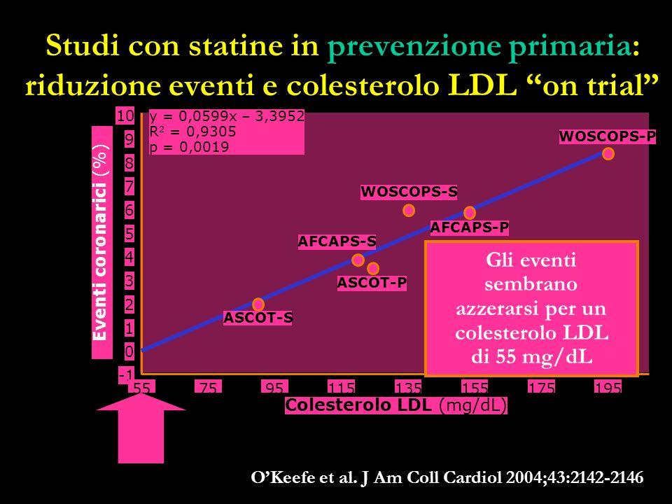 Studi con statine in prevenzione primaria: riduzione eventi e colesterolo LDL on trial OKeefe et al. J Am Coll Cardiol 2004;43:2142-2146 10 5575 8 6 4