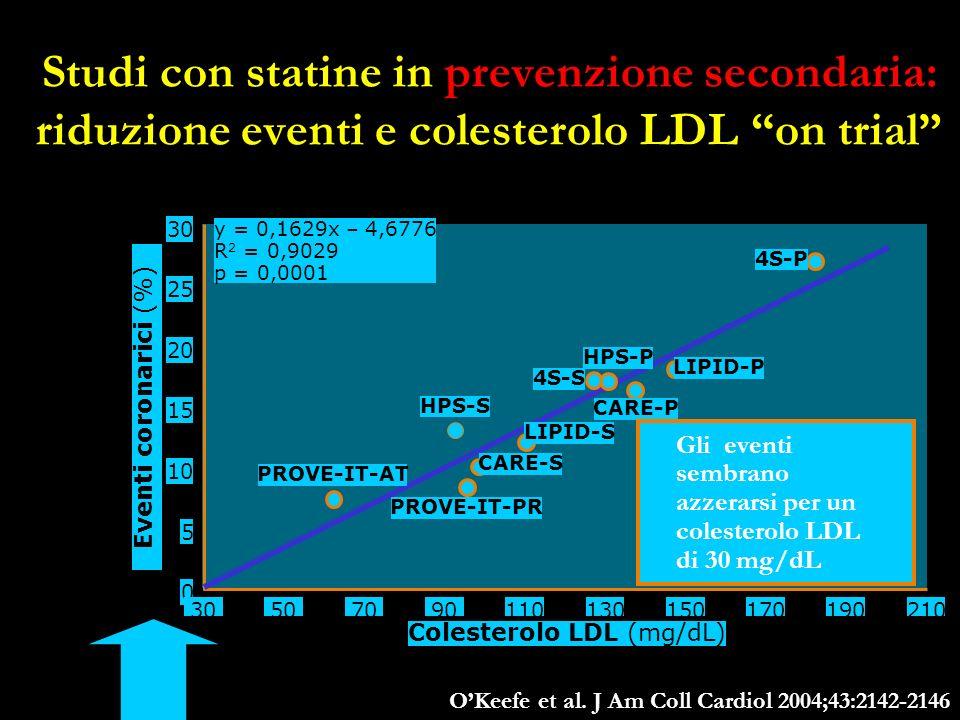 Studi con statine in prevenzione secondaria: riduzione eventi e colesterolo LDL on trial OKeefe et al. J Am Coll Cardiol 2004;43:2142-2146 0 30 50 20