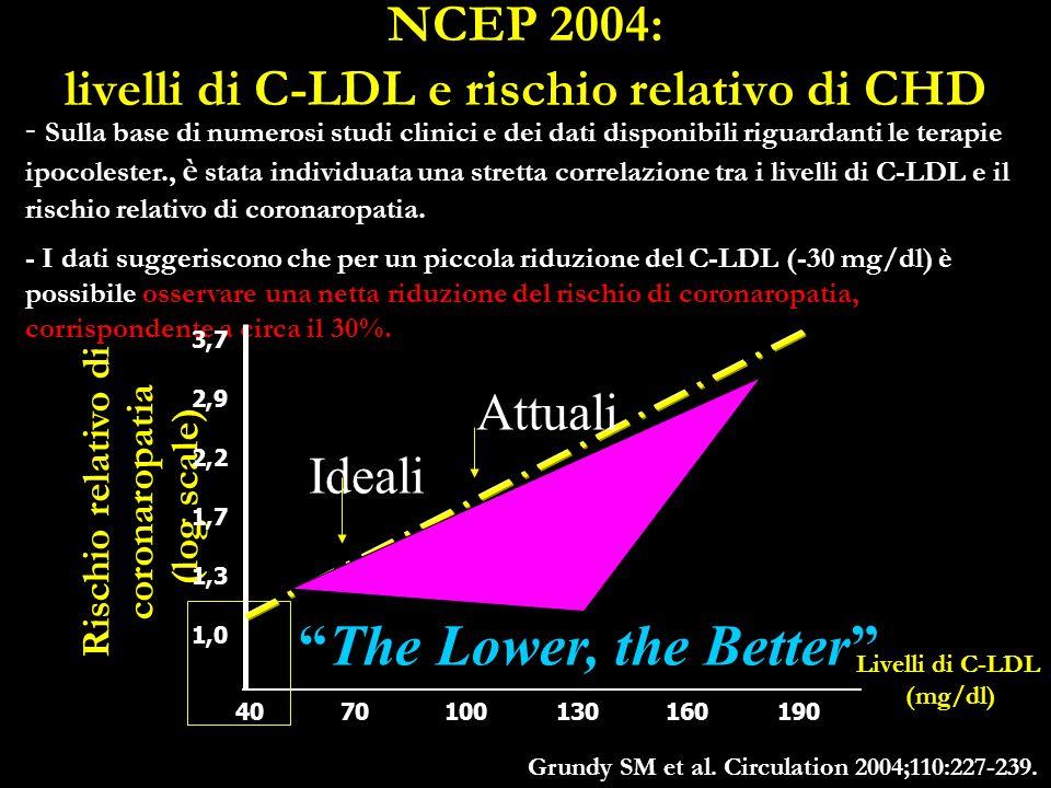 NCEP 2004: livelli di C-LDL e rischio relativo di CHD - Sulla base di numerosi studi clinici e dei dati disponibili riguardanti le terapie ipocolester., è stata individuata una stretta correlazione tra i livelli di C-LDL e il rischio relativo di coronaropatia.