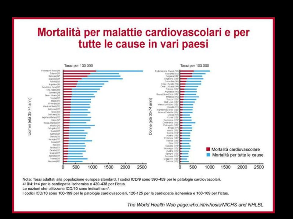 Heart Protection Study: Results 13% reduction in all-cause mortality 24% reduction in major vascular events 27% reduction in major coronary events 25% reduction in stroke 24% reduction in revascularization Heart Protection Study Collaborative Group.