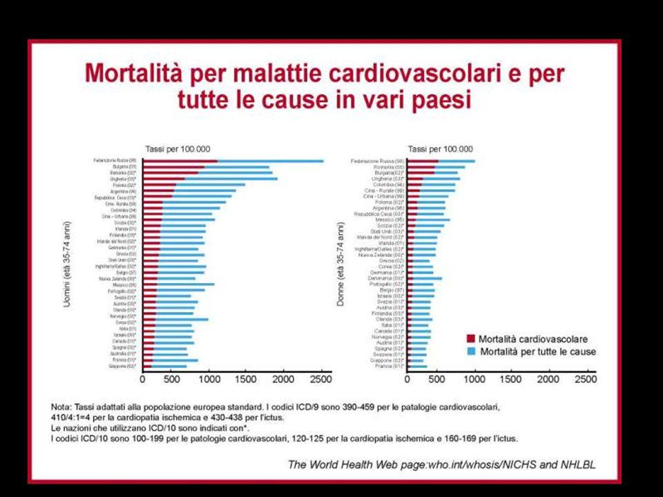 NCEP: National Cholesterol Education Program ATP: Adult Treatment Panel