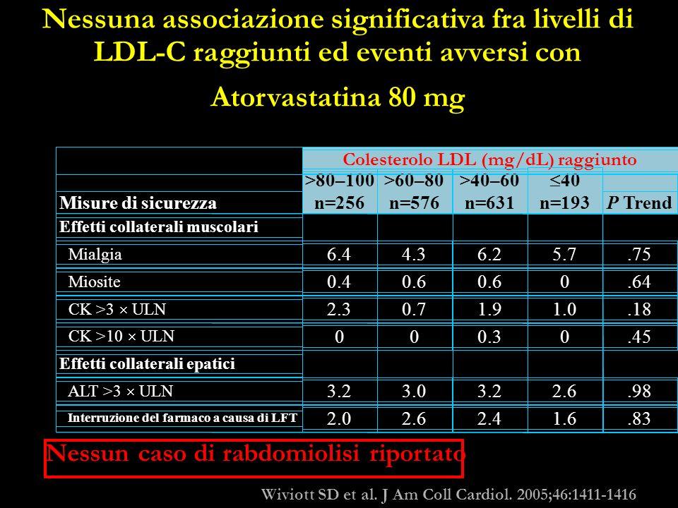 Nessuna associazione significativa fra livelli di LDL-C raggiunti ed eventi avversi con Atorvastatina 80 mg Colesterolo LDL (mg/dL) raggiunto Effetti