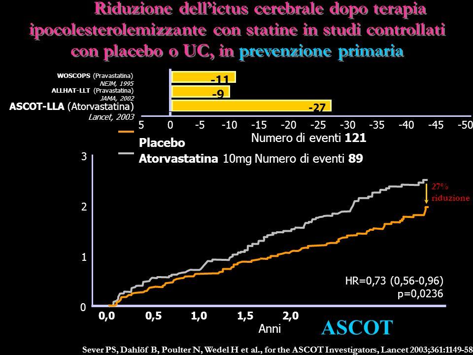 Sever PS, Dahlöf B, Poulter N, Wedel H et al., for the ASCOT Investigators, Lancet 2003;361:1149-58 Riduzione dellictus cerebrale dopo terapia ipocolesterolemizzante con statine in studi controllati con placebo o UC, in prevenzione primaria Riduzione dellictus cerebrale dopo terapia ipocolesterolemizzante con statine in studi controllati con placebo o UC, in prevenzione primaria 0 3 Incidenza cumulativa (%) Anni 1 0,01,01,53,52,5 2 0,52,03,0 27% riduzione HR=0,73 (0,56-0,96) p=0,0236 Placebo Atorvastatina 10mg Numero di eventi 121 Numero di eventi 89 WOSCOPS (Pravastatina) NEJM, 1995 ALLHAT-LLT (Pravastatina) JAMA, 2002 ASCOT-LLA (Atorvastatina) Lancet, 2003 5-10-20-30-50-40 -11 -9 -27 -45-35-25-15-50 * * * p: n.s.