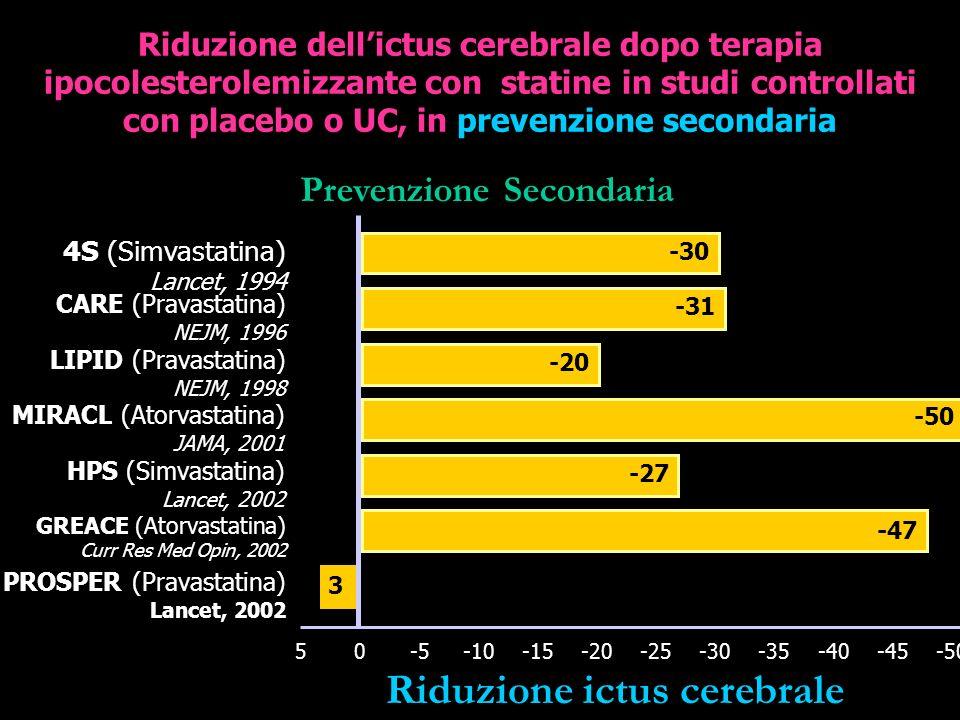 Riduzione dellictus cerebrale dopo terapia ipocolesterolemizzante con statine in studi controllati con placebo o UC, in prevenzione secondaria 4S (Simvastatina) Lancet, 1994 CARE (Pravastatina) NEJM, 1996 LIPID (Pravastatina) NEJM, 1998 MIRACL (Atorvastatina) JAMA, 2001 HPS (Simvastatina) Lancet, 2002 GREACE (Atorvastatina) Curr Res Med Opin, 2002 PROSPER (Pravastatina) Lancet, 2002 -30 -31 -20 -50 -27 -47 3 5-10-20-30-50-40 Prevenzione Secondaria -45-35-25-15-50 * Riduzione ictus cerebrale