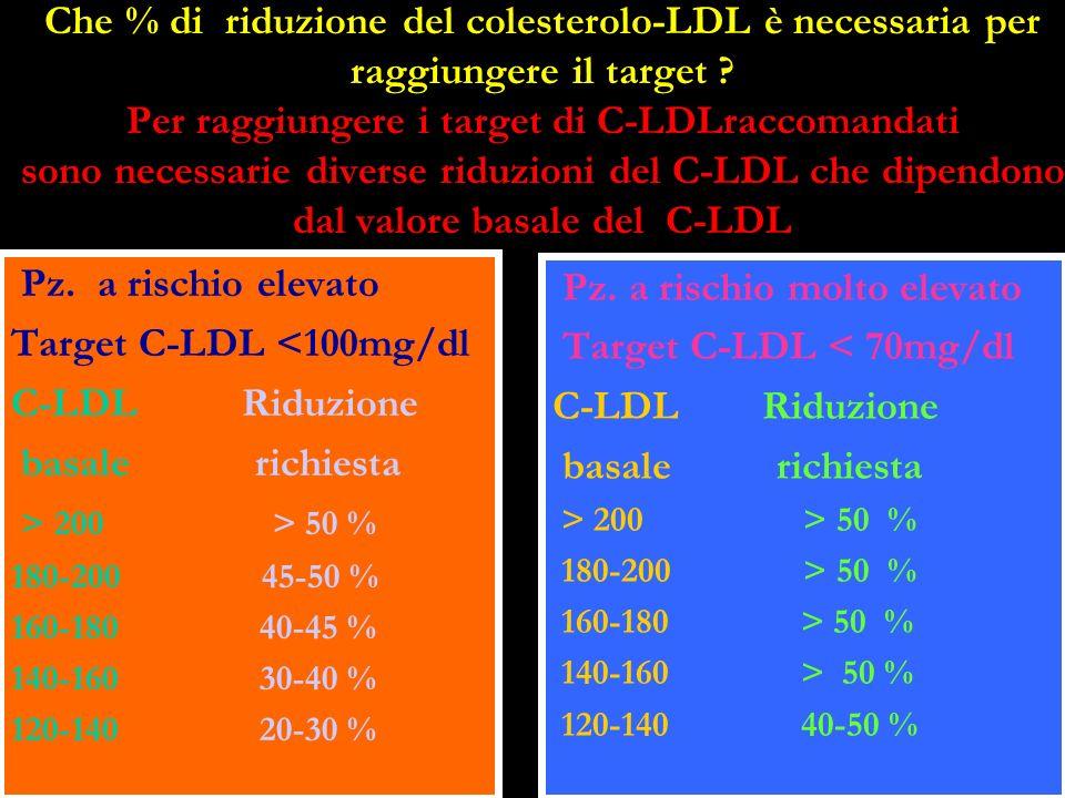 Che % di riduzione del colesterolo-LDL è necessaria per raggiungere il target ? Per raggiungere i target di C-LDLraccomandati sono necessarie diverse