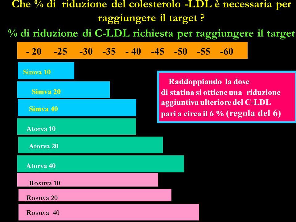 Che % di riduzione del colesterolo -LDL è necessaria per raggiungere il target ? % di riduzione di C-LDL richiesta per raggiungere il target - 20 -25