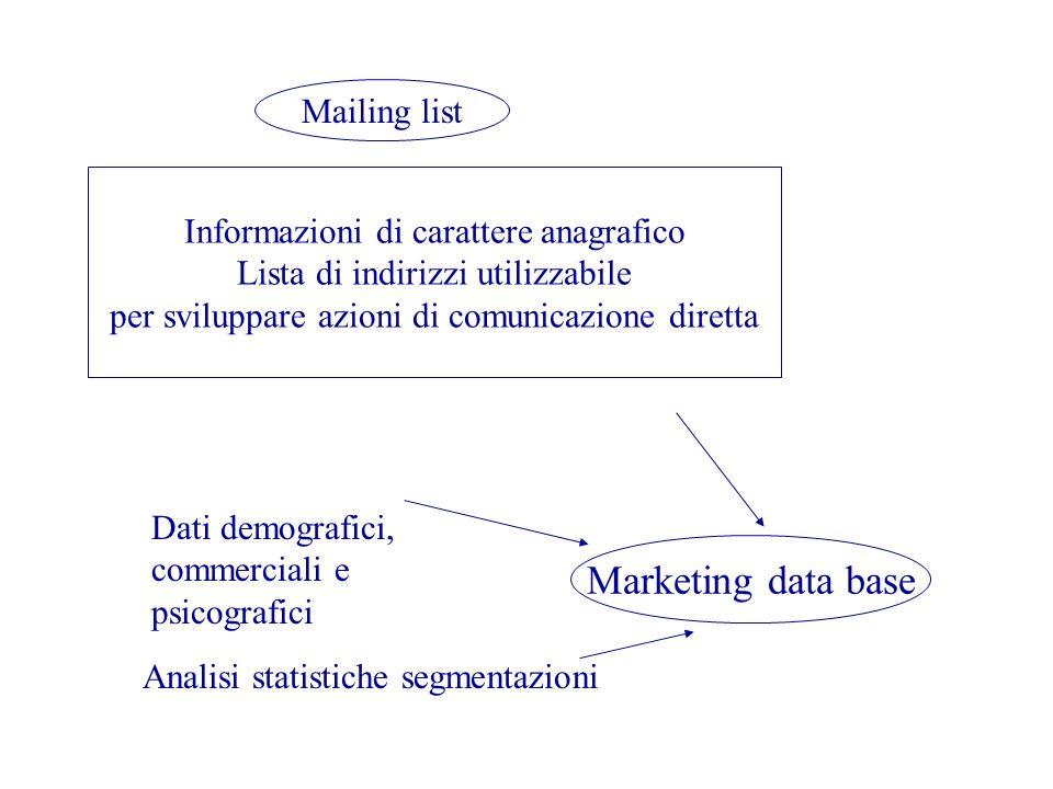 Mailing list Informazioni di carattere anagrafico Lista di indirizzi utilizzabile per sviluppare azioni di comunicazione diretta Marketing data base A