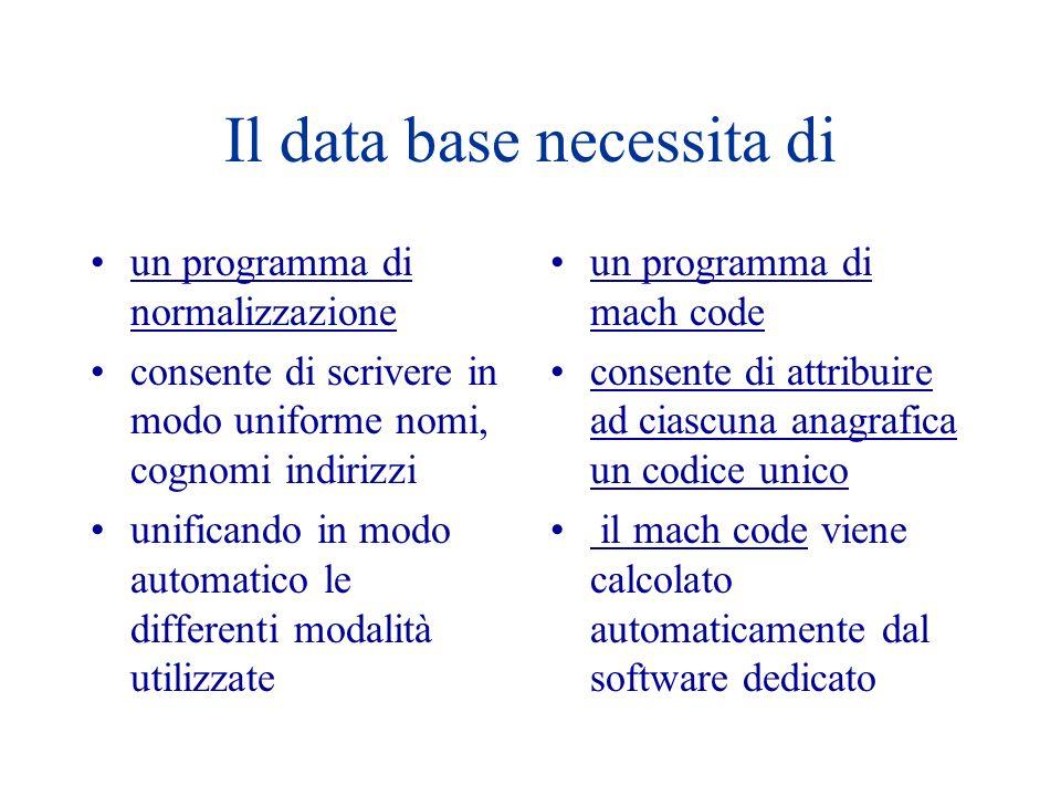 Il data base necessita di un programma di normalizzazione consente di scrivere in modo uniforme nomi, cognomi indirizzi unificando in modo automatico