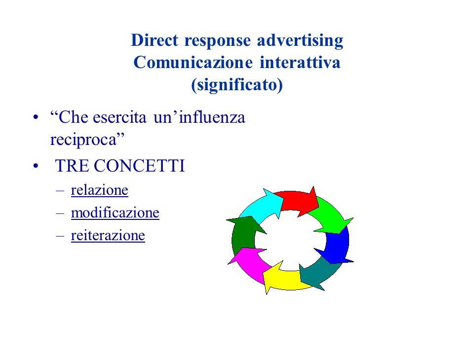 Direct response advertising Comunicazione interattiva (significato) Che esercita uninfluenza reciproca TRE CONCETTI –relazione –modificazione –reitera