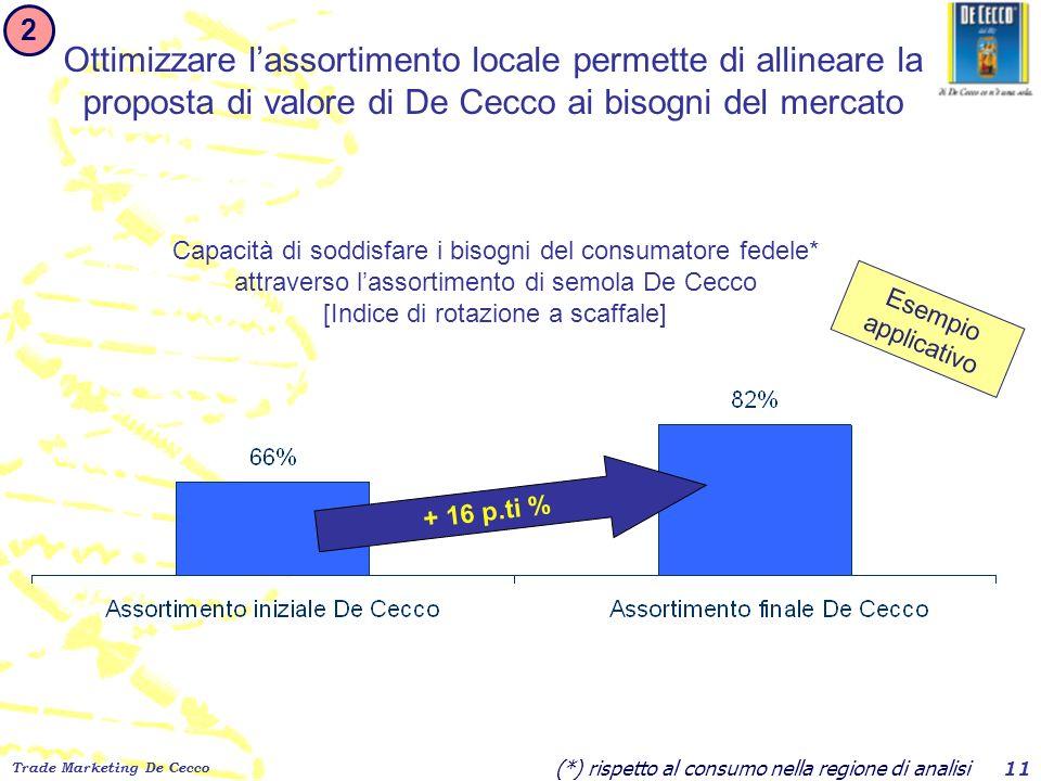 Trade Marketing De Cecco 11 + 16 p.ti % Capacità di soddisfare i bisogni del consumatore fedele* attraverso lassortimento di semola De Cecco [Indice d