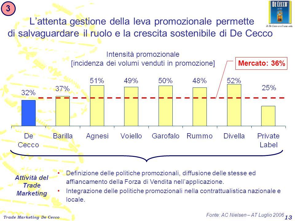 Trade Marketing De Cecco 13 Lattenta gestione della leva promozionale permette di salvaguardare il ruolo e la crescita sostenibile di De Cecco 3 Fonte