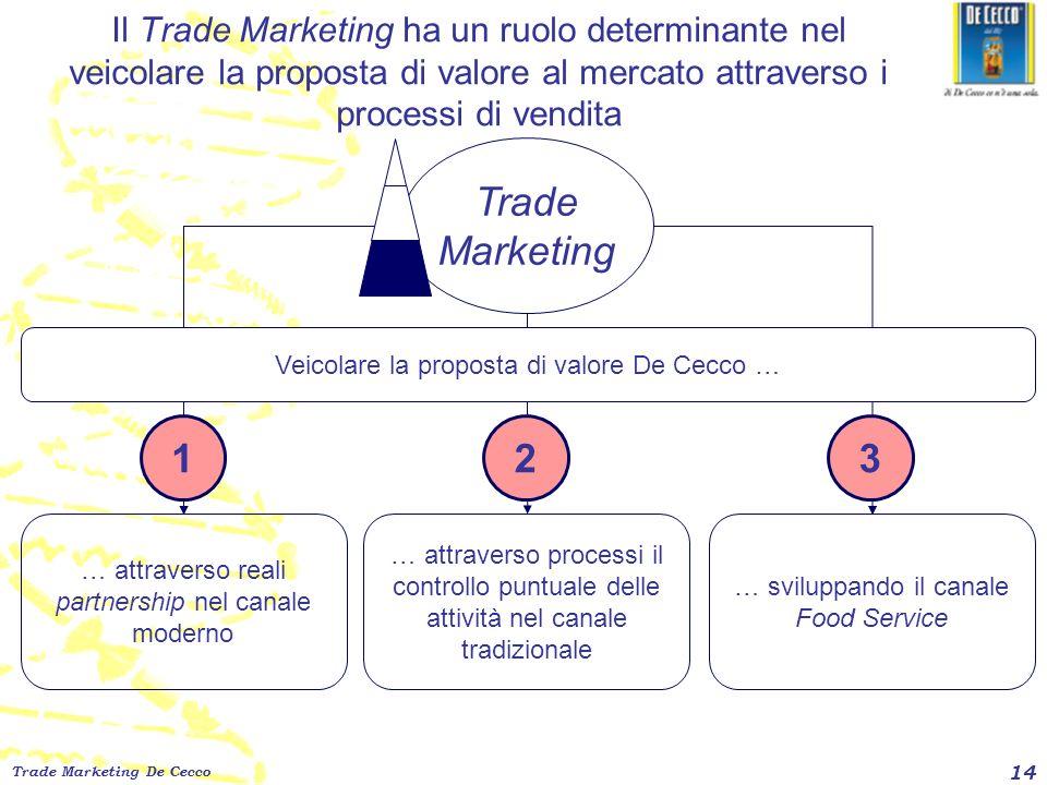 Trade Marketing De Cecco 14 Il Trade Marketing ha un ruolo determinante nel veicolare la proposta di valore al mercato attraverso i processi di vendit