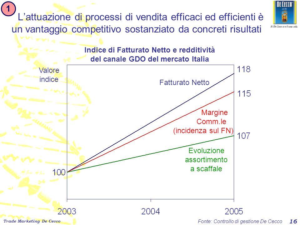 Trade Marketing De Cecco 16 Lattuazione di processi di vendita efficaci ed efficienti è un vantaggio competitivo sostanziato da concreti risultati Fat