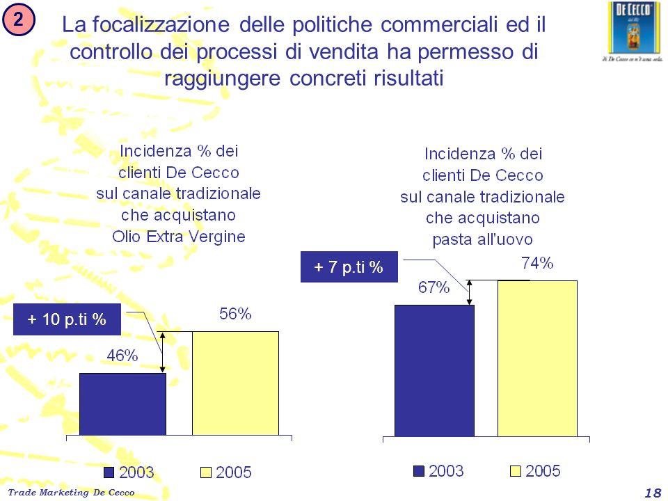 Trade Marketing De Cecco 18 La focalizzazione delle politiche commerciali ed il controllo dei processi di vendita ha permesso di raggiungere concreti