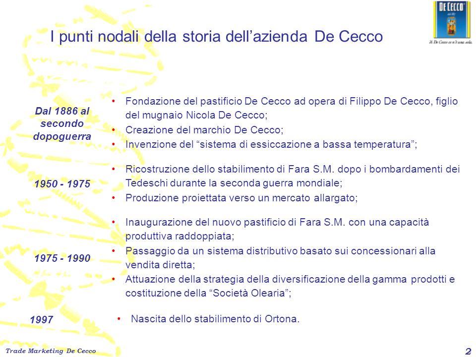 Trade Marketing De Cecco 2 I punti nodali della storia dellazienda De Cecco Dal 1886 al secondo dopoguerra 1950 - 1975 Fondazione del pastificio De Ce