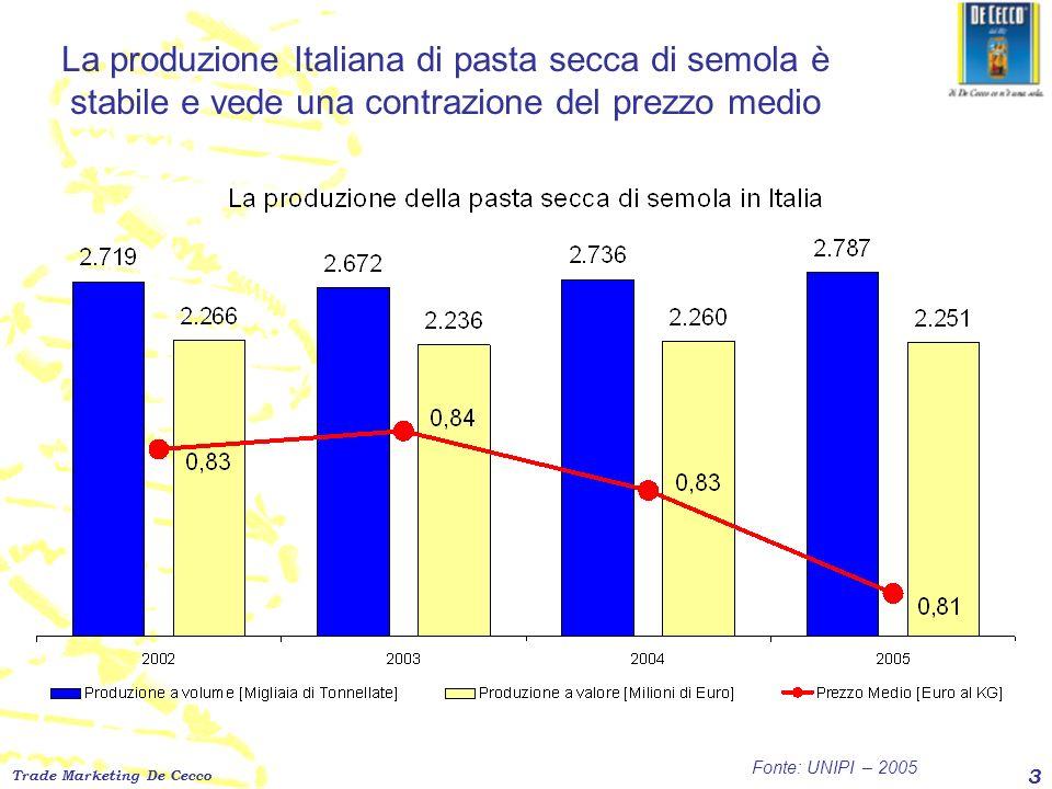 Trade Marketing De Cecco 3 La produzione Italiana di pasta secca di semola è stabile e vede una contrazione del prezzo medio Fonte: UNIPI – 2005