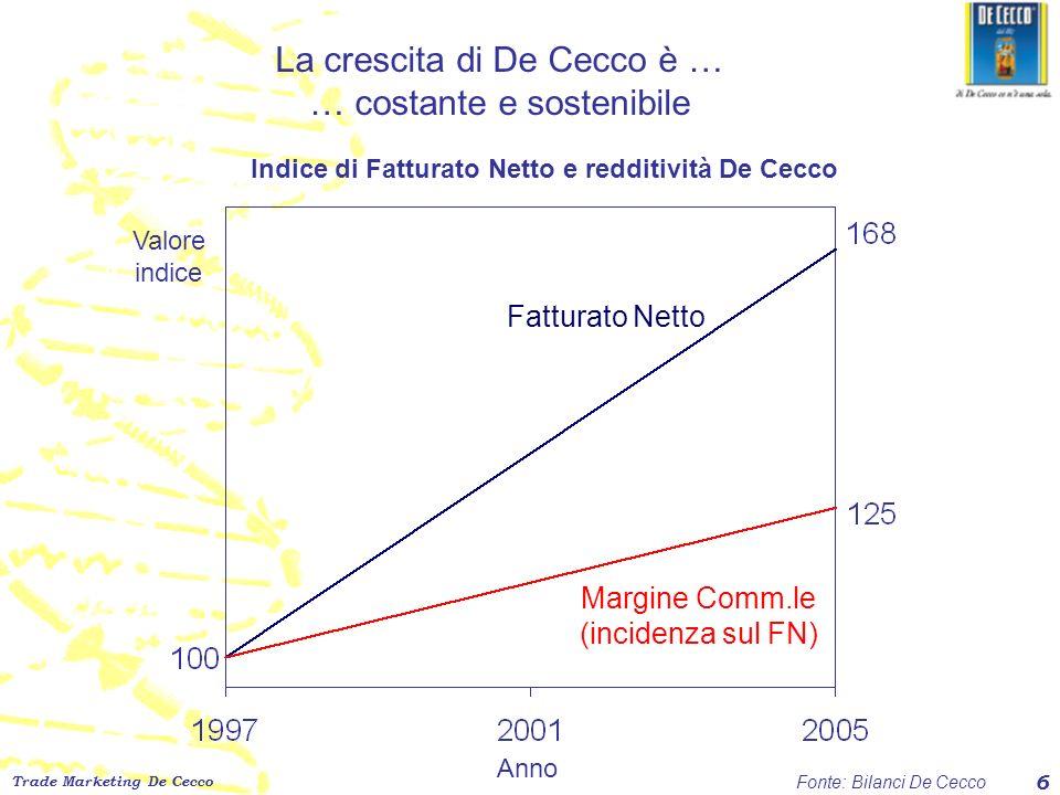 Trade Marketing De Cecco 6 Fatturato Netto Margine Comm.le (incidenza sul FN) Anno Valore indice Indice di Fatturato Netto e redditività De Cecco La c