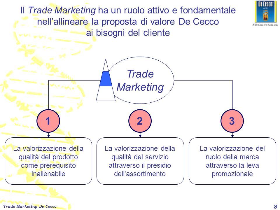 Trade Marketing De Cecco 8 Il Trade Marketing ha un ruolo attivo e fondamentale nellallineare la proposta di valore De Cecco ai bisogni del cliente Tr
