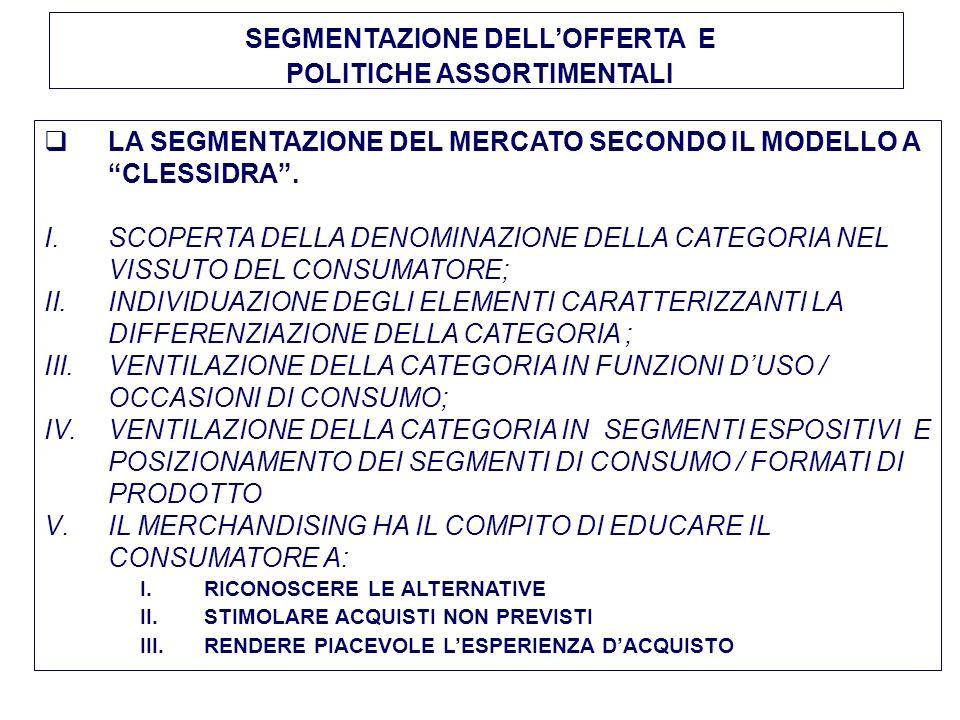SEGMENTAZIONE DELLOFFERTA E POLITICHE ASSORTIMENTALI LA SEGMENTAZIONE DEL MERCATO SECONDO IL MODELLO A CLESSIDRA.