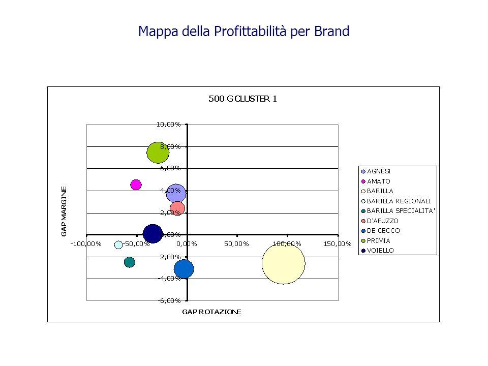 Mappa della Profittabilità per Brand