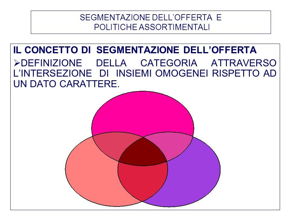 LA GESTIONE DEL CONDIZIONAMENTO INDUSTRIALE DELLE POLITICHE ASSORTIMENTALI 3.PER COGLIERE LE OPPORTUNITÀ DI INVESTIMENTO DELLINDUSTRIA, OCCORRE : ASSUMERE COME OBIETTIVO LA PERFORMANCE DI CATEGORIA; LEGARE IL MOMENTO DELLENTRATA A QUELLO DELLUSCITA CON UNA PROCEDURA DI NEGOZIAZIONE DEL REFERENZIAMENTO CON LA QUALE IL BUYER PUO CHIEDERE EX POST IL REINTEGRO DELLA MARGINALITA COMPLESSIVA GENERATA PASSARE DA UNA LOGICA EX ANTE AD UNA EX POST DOVE INDUSTRIA E DISTRIBUZIONE NEGOZIANO LE AZIONI PER ACCRESCERE IL FATTURATO DEL PRODOTTO INSERITO.