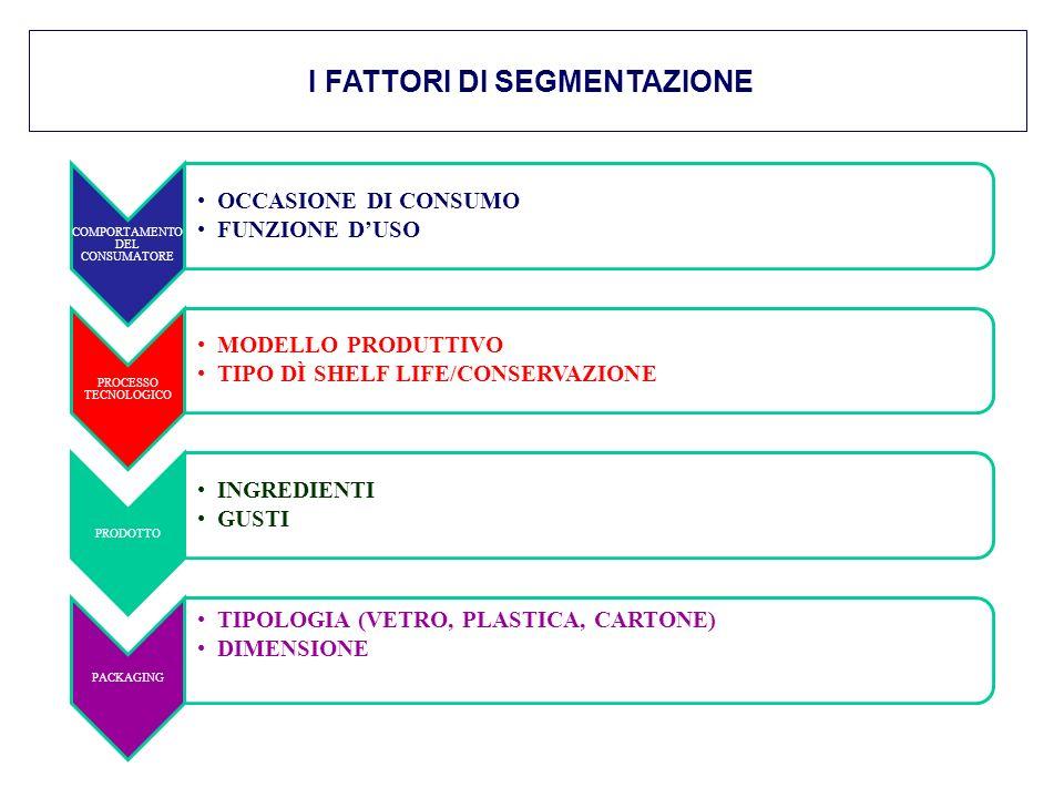 I FATTORI DI SEGMENTAZIONE