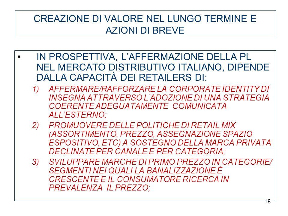 18 IN PROSPETTIVA, LAFFERMAZIONE DELLA PL NEL MERCATO DISTRIBUTIVO ITALIANO, DIPENDE DALLA CAPACITÀ DEI RETAILERS DI: 1)AFFERMARE/RAFFORZARE LA CORPOR