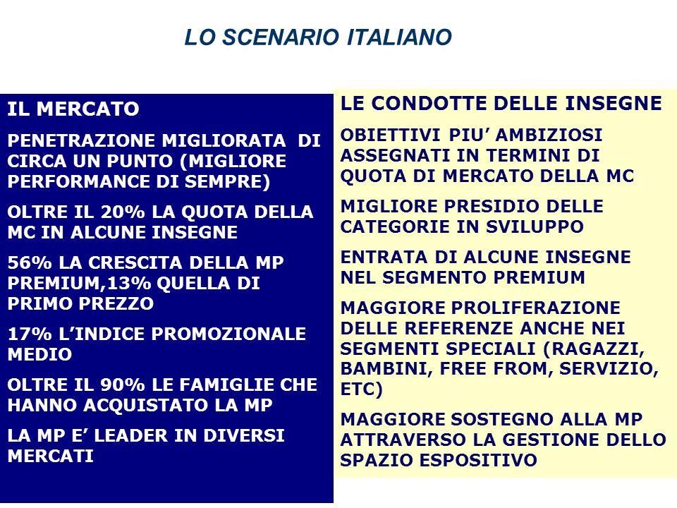 LO SCENARIO ITALIANO IL MERCATO PENETRAZIONE MIGLIORATA DI CIRCA UN PUNTO (MIGLIORE PERFORMANCE DI SEMPRE) OLTRE IL 20% LA QUOTA DELLA MC IN ALCUNE IN