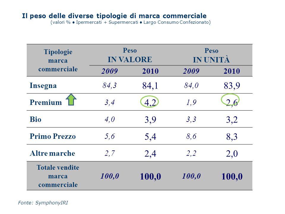 Tipologie marca commerciale Peso IN VALORE Peso IN UNITÀ 2009201020092010 Insegna84,3 84,1 84,0 83,9 Premium3,4 4,2 1,9 2,6 Bio4,0 3,9 3,3 3,2 Primo P