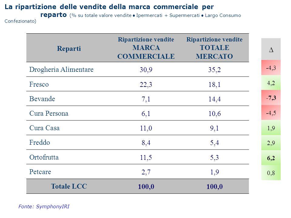 Reparti Ripartizione vendite MARCA COMMERCIALE Ripartizione vendite TOTALE MERCATO Drogheria Alimentare30,935,2 Fresco22,318,1 Bevande7,114,4 Cura Per