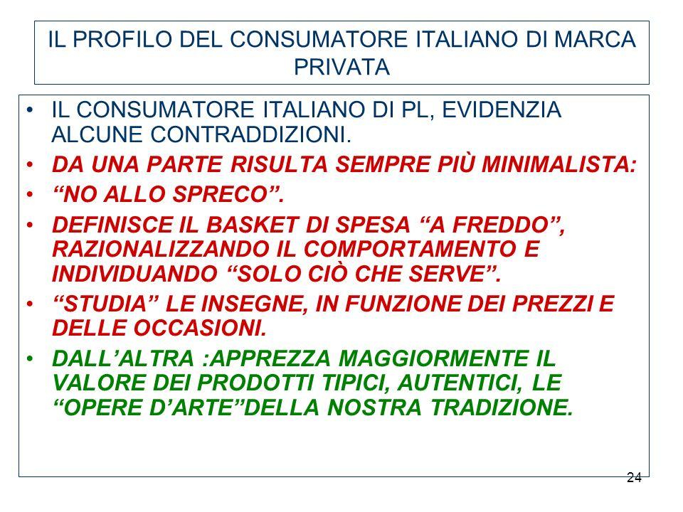 24 IL PROFILO DEL CONSUMATORE ITALIANO DI MARCA PRIVATA IL CONSUMATORE ITALIANO DI PL, EVIDENZIA ALCUNE CONTRADDIZIONI. DA UNA PARTE RISULTA SEMPRE PI