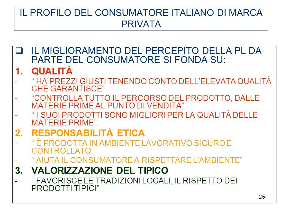 25 IL PROFILO DEL CONSUMATORE ITALIANO DI MARCA PRIVATA IL MIGLIORAMENTO DEL PERCEPITO DELLA PL DA PARTE DEL CONSUMATORE SI FONDA SU: 1.QUALITÀ - HA P
