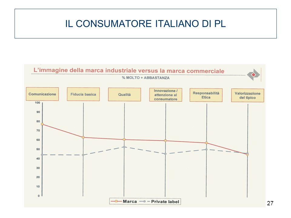 27 IL CONSUMATORE ITALIANO DI PL