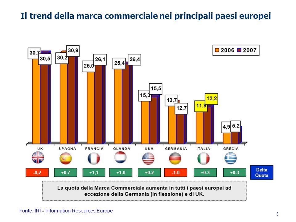 Il trend della marca commerciale nei principali paesi europei Fonte: IRI - Information Resources Europe 3