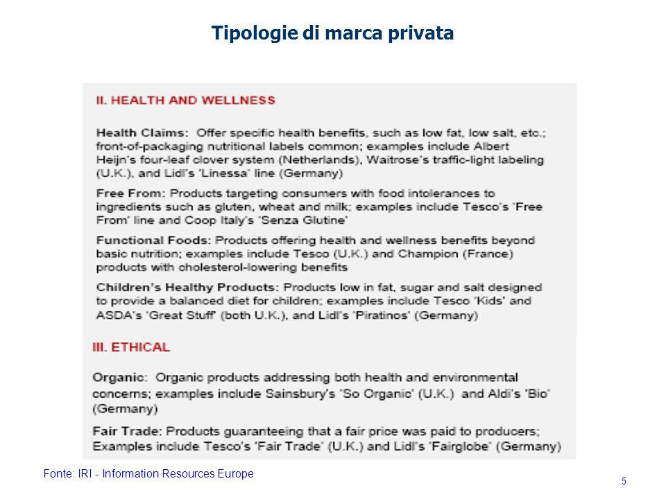 Fonte: IRI - Information Resources Europe Tipologie di marca privata 5