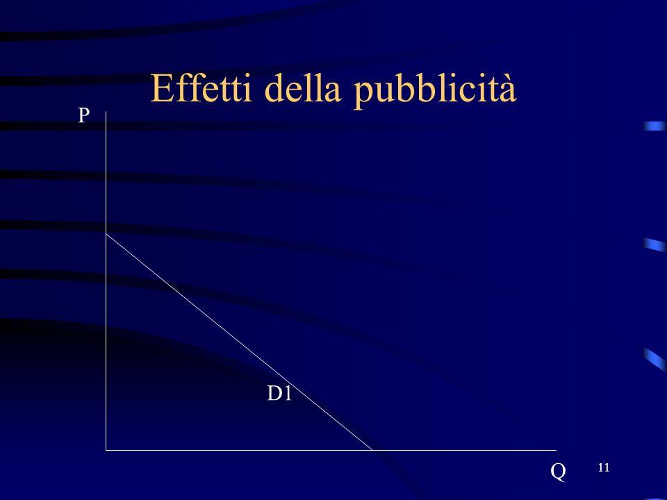 11 Effetti della pubblicità P Q D1