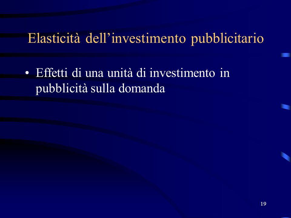 19 Elasticità dellinvestimento pubblicitario Effetti di una unità di investimento in pubblicità sulla domanda
