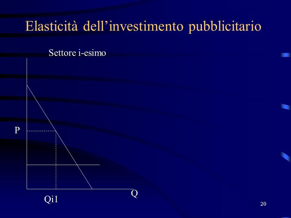 20 Elasticità dellinvestimento pubblicitario P Q Qi1 Settore i-esimo