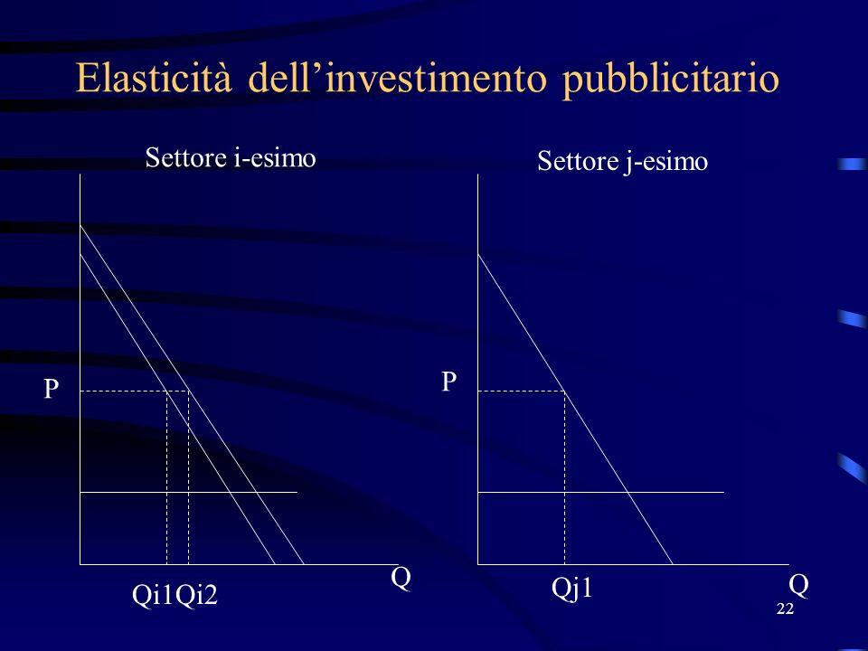 22 Elasticità dellinvestimento pubblicitario P P Q Q Qi1Qi2 Qj1 Settore i-esimo Settore j-esimo