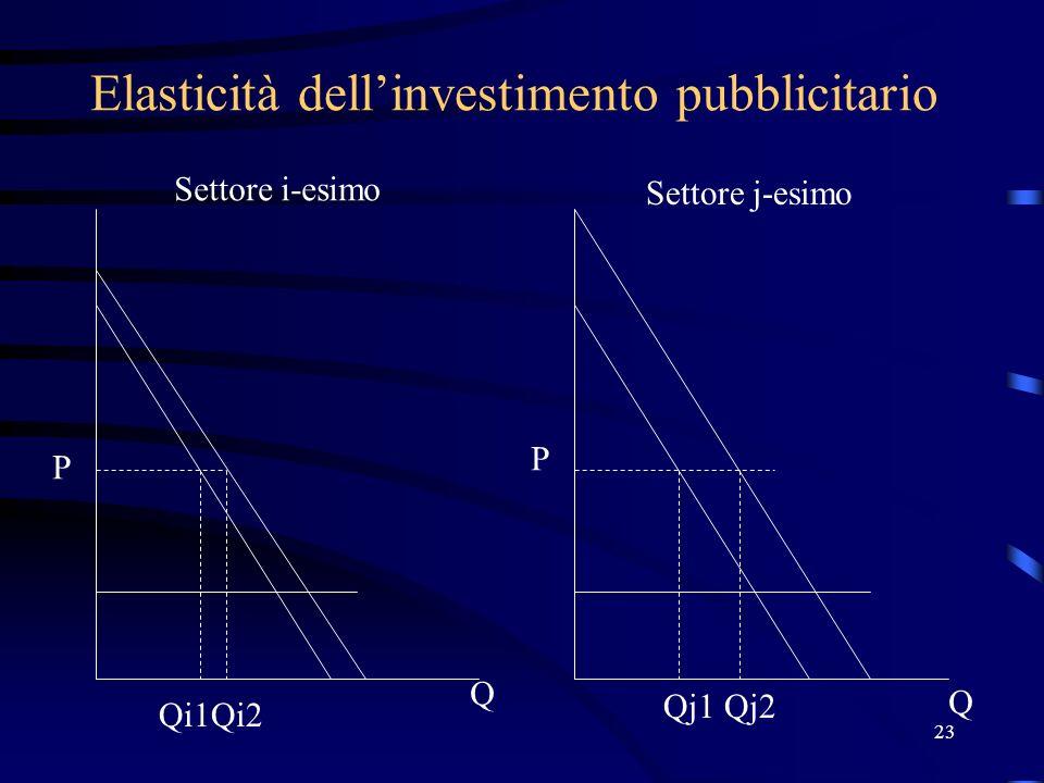 23 Elasticità dellinvestimento pubblicitario P P Q Q Qi1Qi2 Qj1Qj2 Settore i-esimo Settore j-esimo