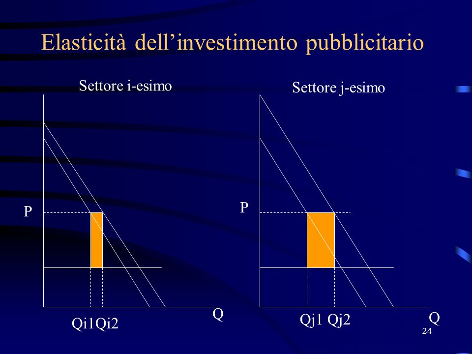 24 Elasticità dellinvestimento pubblicitario P P Q Q Qi1Qi2 Qj1Qj2 Settore i-esimo Settore j-esimo