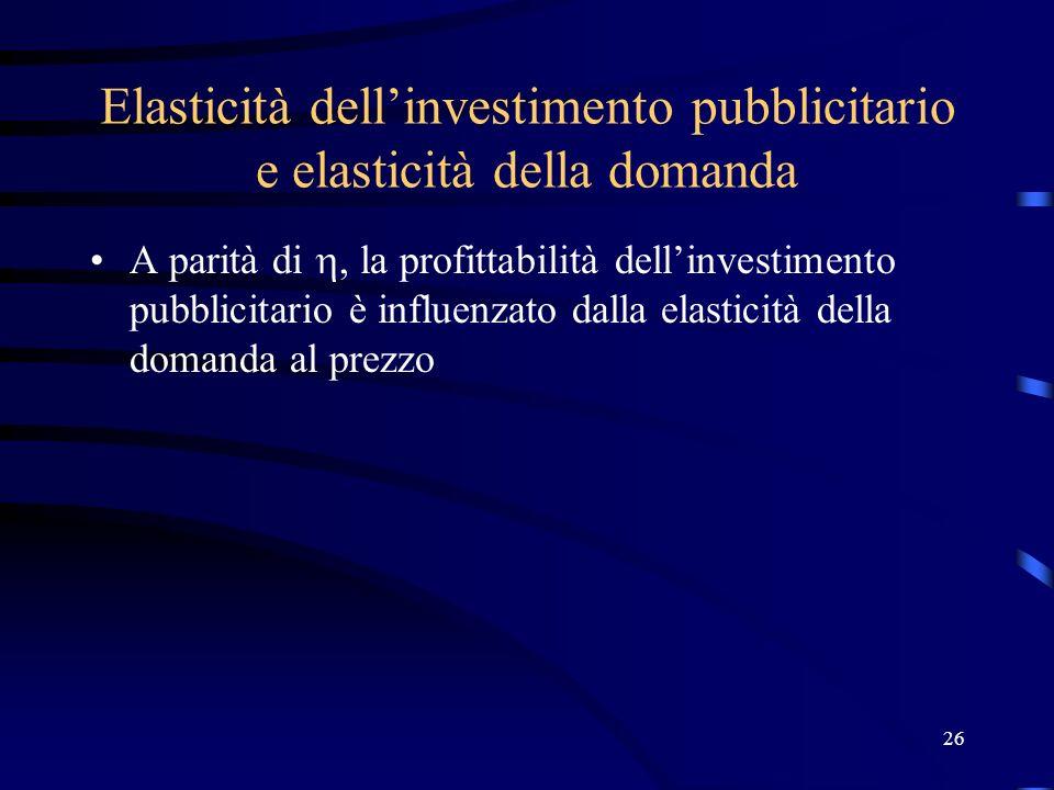 26 Elasticità dellinvestimento pubblicitario e elasticità della domanda A parità di, la profittabilità dellinvestimento pubblicitario è influenzato da