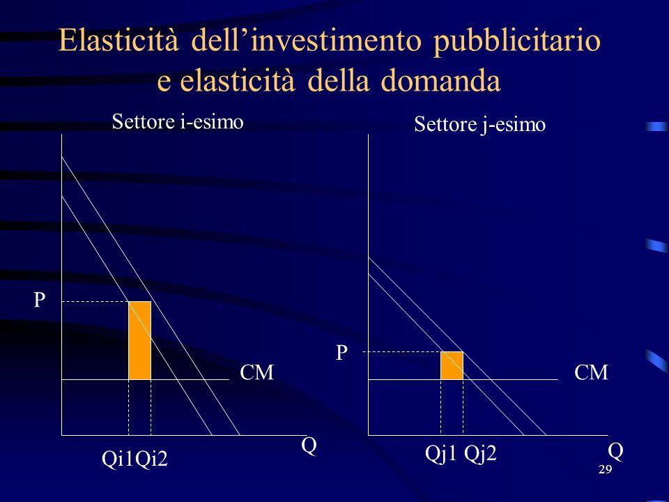29 Elasticità dellinvestimento pubblicitario e elasticità della domanda P P Q Q Qi1Qi2 Qj1Qj2 Settore i-esimo Settore j-esimo CM