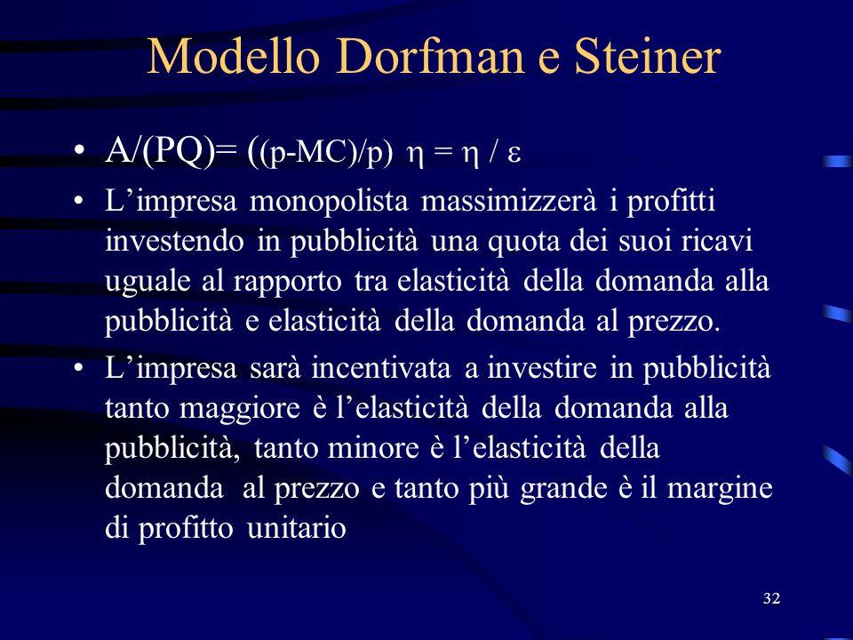 32 Modello Dorfman e Steiner A/(PQ)= ( (p-MC)/p) = / Limpresa monopolista massimizzerà i profitti investendo in pubblicità una quota dei suoi ricavi u