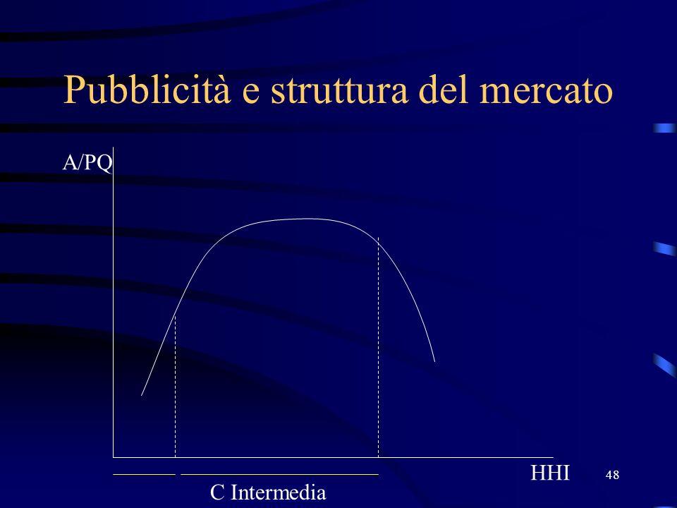48 Pubblicità e struttura del mercato HHI A/PQ C Intermedia