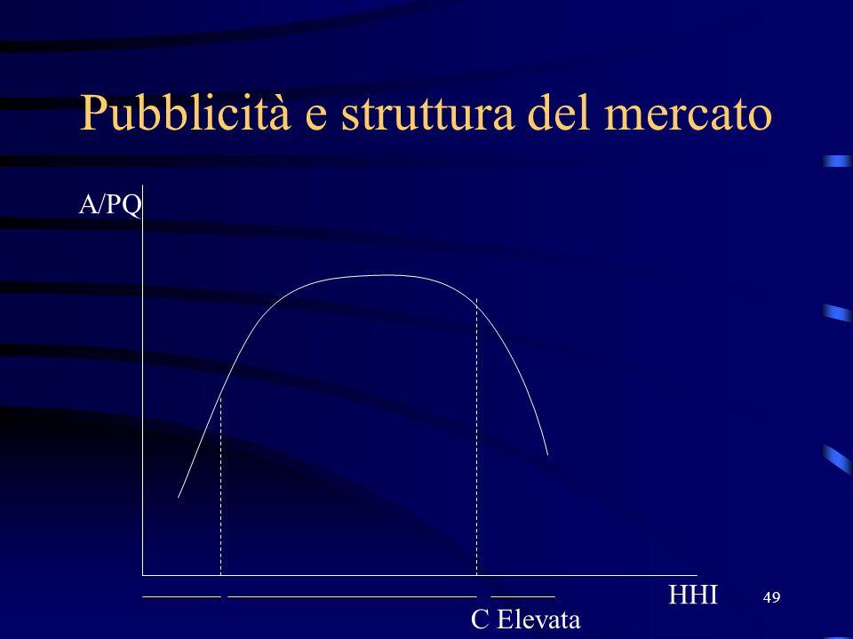 49 Pubblicità e struttura del mercato HHI A/PQ C Elevata