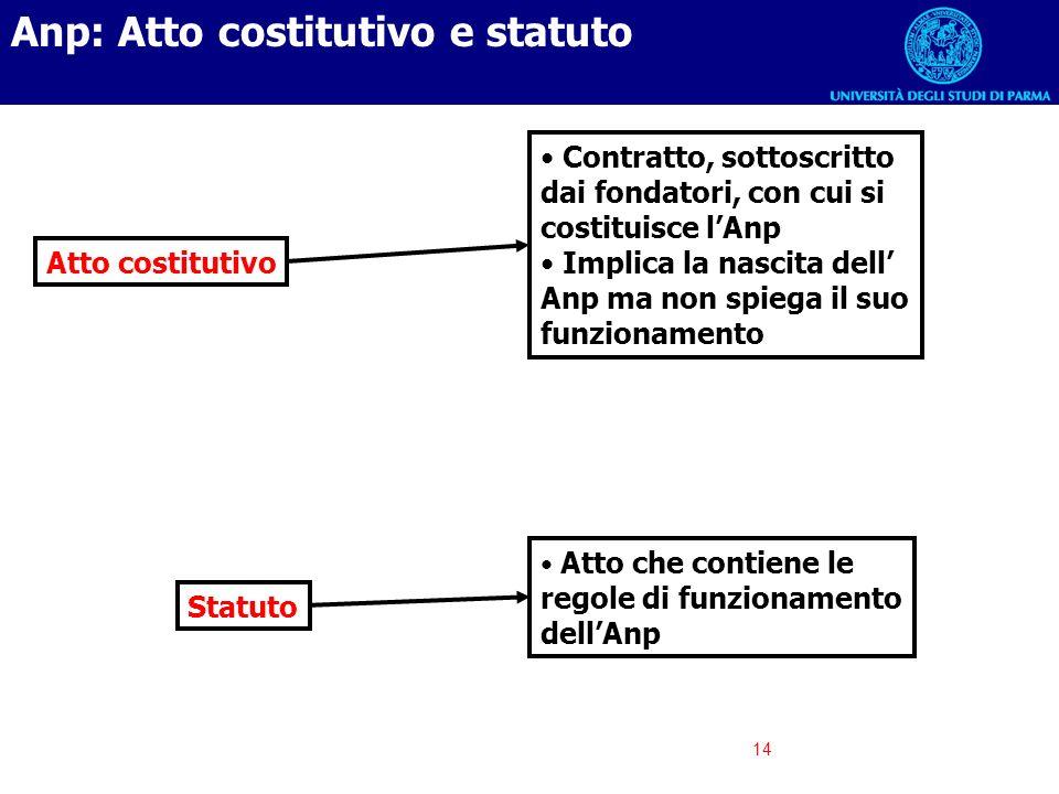 14 Atto costitutivo Contratto, sottoscritto dai fondatori, con cui si costituisce lAnp Implica la nascita dell Anp ma non spiega il suo funzionamento